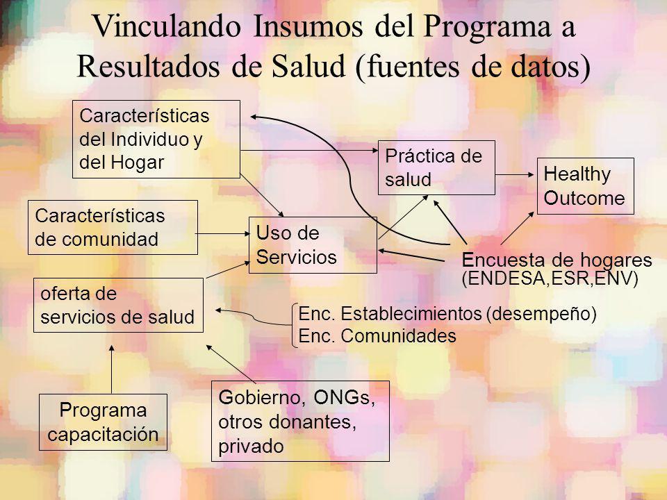 Vinculando Insumos del Programa a Resultados de Salud (fuentes de datos) Características del Individuo y del Hogar oferta de servicios de salud Uso de