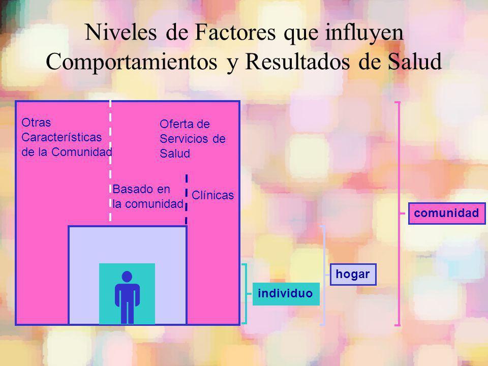 comunidad hogar individuo Clínicas Basado en la comunidad Oferta de Servicios de Salud Otras Características de la Comunidad Niveles de Factores que i