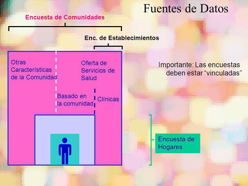 Encuesta de Hogares Enc. de Establecimientos Encuesta de Comunidades Fuentes de Datos Oferta de Servicios de Salud Otras Características de la Comunid