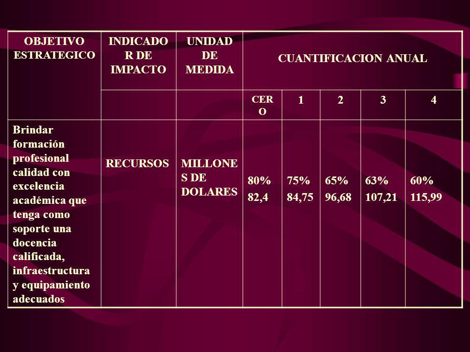 OBJETIVO ESTRATEGICO INDICADO R DE IMPACTO UNIDAD DE MEDIDA CUANTIFICACION ANUAL CER O 1234 Brindar formación profesional calidad con excelencia académica que tenga como soporte una docencia calificada, infraestructura y equipamiento adecuados RECURSOSMILLONE S DE DOLARES 80% 82,4 75% 84,75 65% 96,68 63% 107,21 60% 115,99