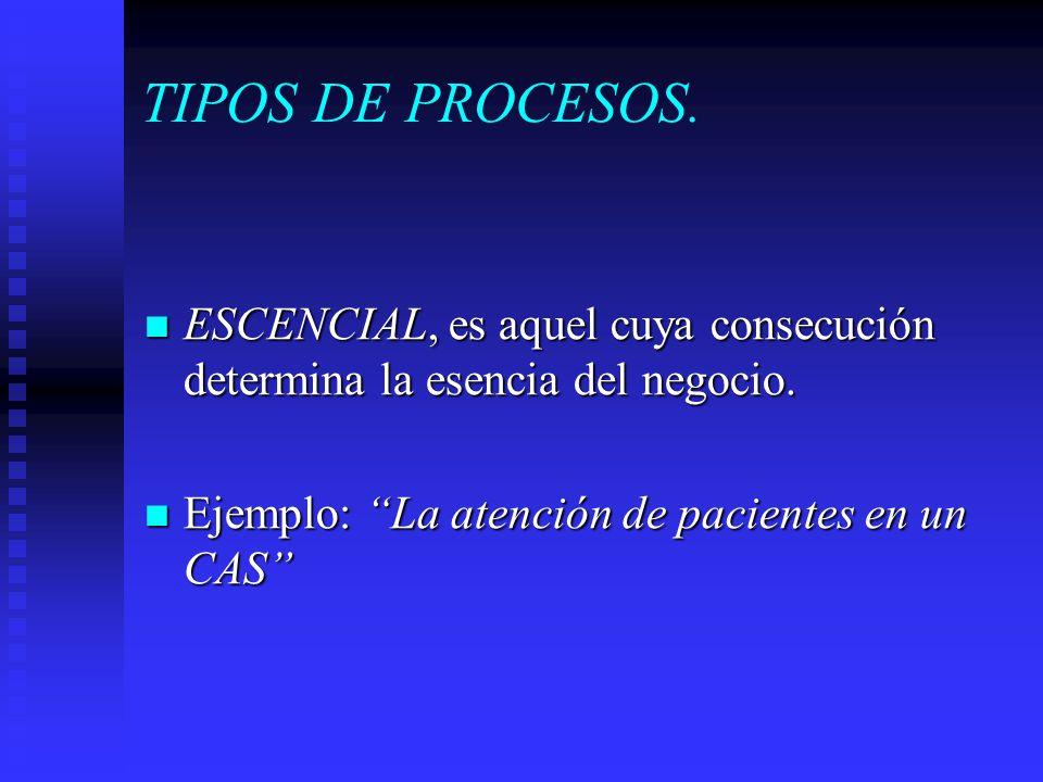 TIPOS DE PROCESOS. ESCENCIAL, es aquel cuya consecución determina la esencia del negocio. ESCENCIAL, es aquel cuya consecución determina la esencia de