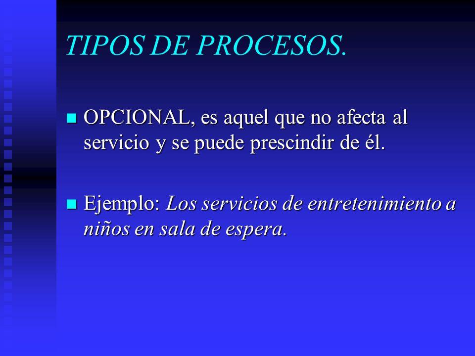 TIPOS DE PROCESOS. OPCIONAL, es aquel que no afecta al servicio y se puede prescindir de él. OPCIONAL, es aquel que no afecta al servicio y se puede p