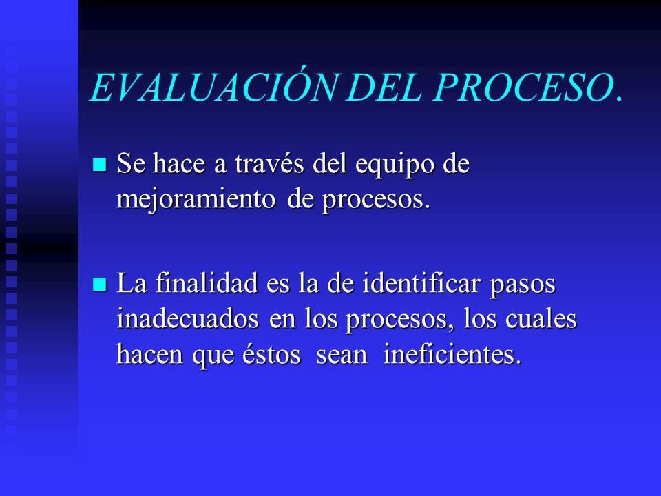 EVALUACIÓN DEL PROCESO. Se hace a través del equipo de mejoramiento de procesos. Se hace a través del equipo de mejoramiento de procesos. La finalidad