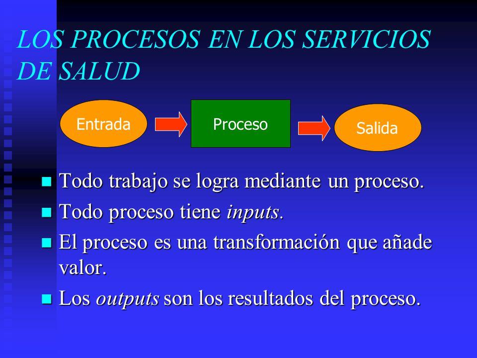 LOS PROCESOS EN LOS SERVICIOS DE SALUD Todo trabajo se logra mediante un proceso. Todo trabajo se logra mediante un proceso. Todo proceso tiene inputs