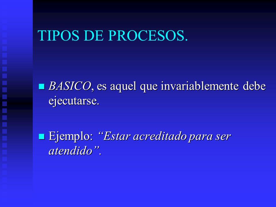 TIPOS DE PROCESOS. BASICO, es aquel que invariablemente debe ejecutarse. BASICO, es aquel que invariablemente debe ejecutarse. Ejemplo: Estar acredita