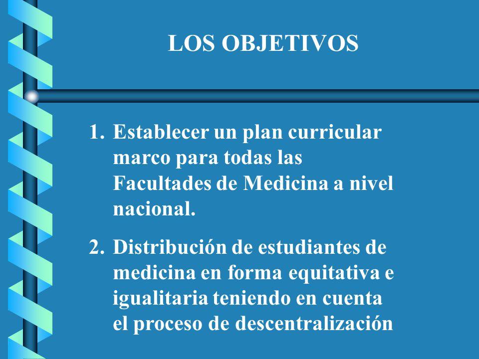 LOS OBJETIVOS 1.Establecer un plan curricular marco para todas las Facultades de Medicina a nivel nacional.