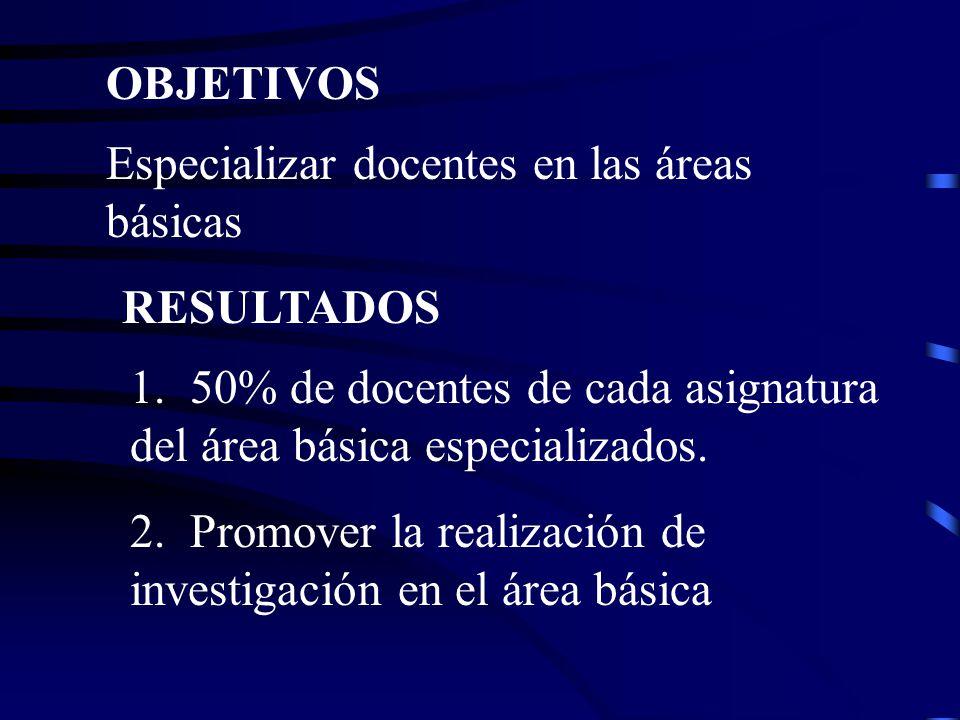 OBJETIVOS Especializar docentes en las áreas básicas RESULTADOS 1.
