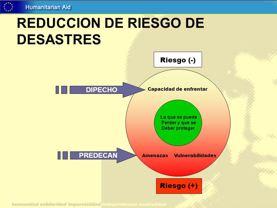 REDUCCION DE RIESGO DE DESASTRES Capacidad de enfrentar Amenazas Vulnerabilidades Riesgo (+) Riesgo (-) Lo que se puede Perder y que se Deber proteger