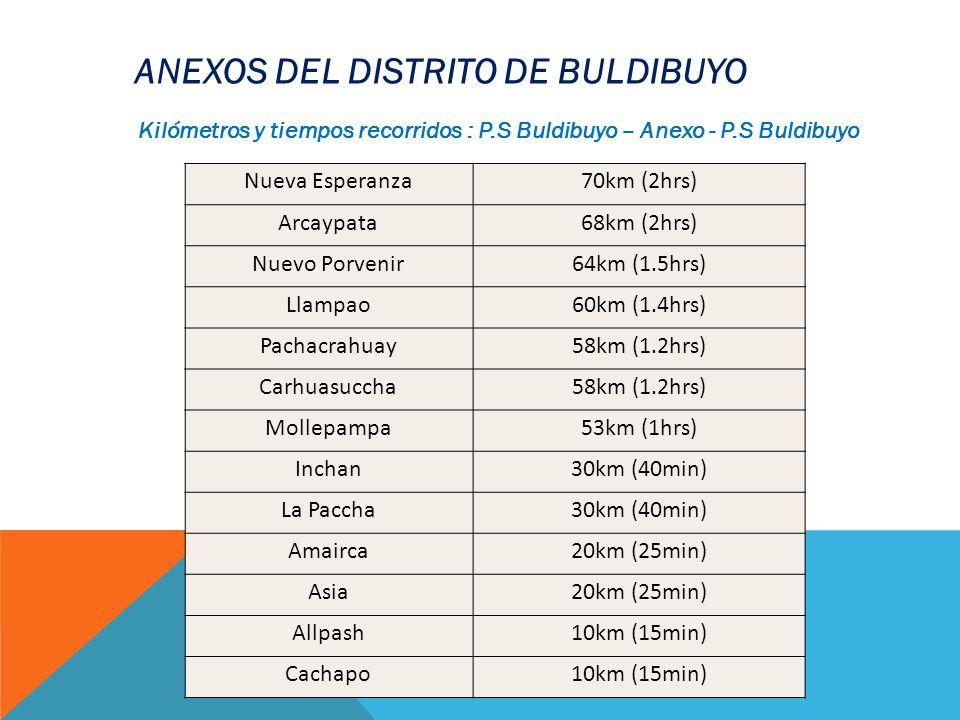 Nueva Esperanza70km (2hrs) Arcaypata68km (2hrs) Nuevo Porvenir64km (1.5hrs) Llampao60km (1.4hrs) Pachacrahuay58km (1.2hrs) Carhuasuccha58km (1.2hrs) M
