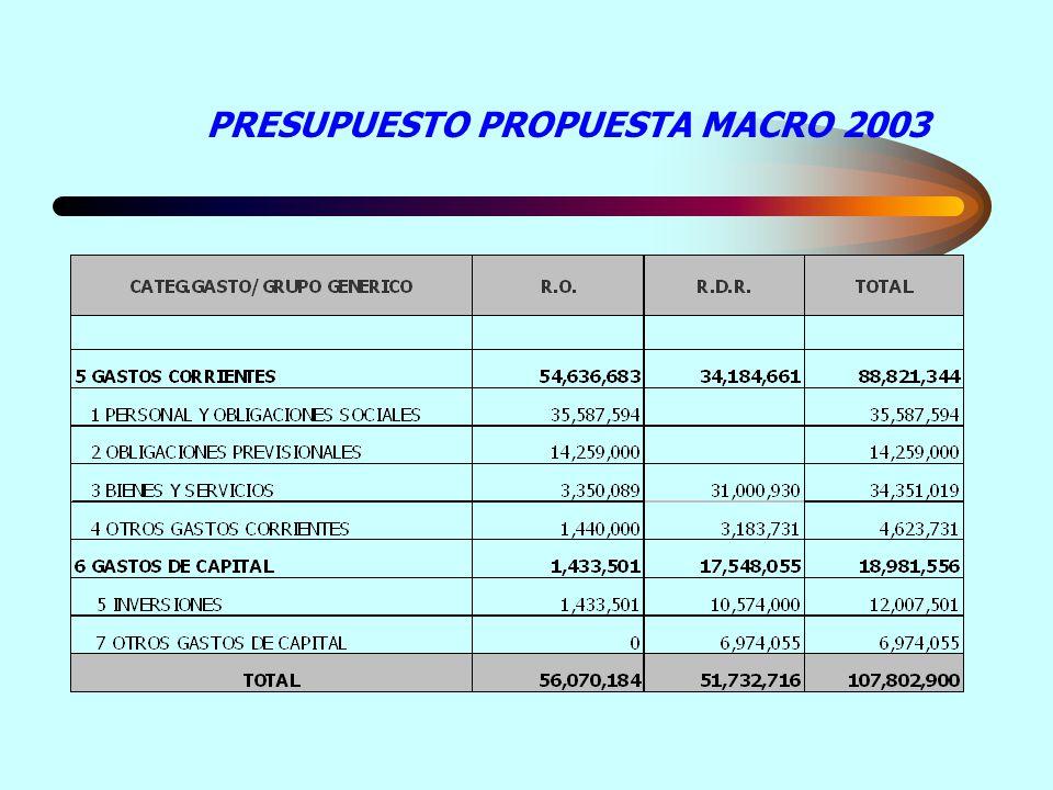 PRESUPUESTO PROPUESTA MACRO 2003