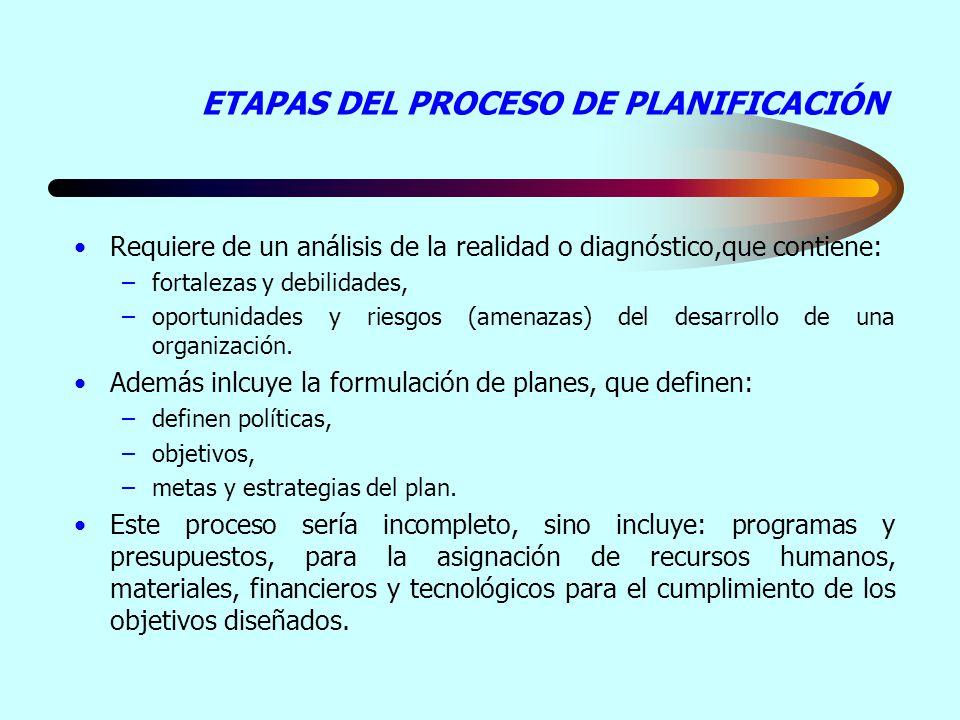 ETAPAS DEL PROCESO DE PLANIFICACIÓN Requiere de un análisis de la realidad o diagnóstico,que contiene: –fortalezas y debilidades, –oportunidades y riesgos (amenazas) del desarrollo de una organización.