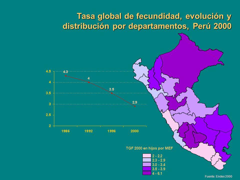 Tasa global de fecundidad, evolución y distribución por departamentos, Perú 2000 TGF 2000 en hijos por MEF 2 - 2.2 2.3 - 2.9 3.0 - 3.4 3. 5 - 3.9 4 -