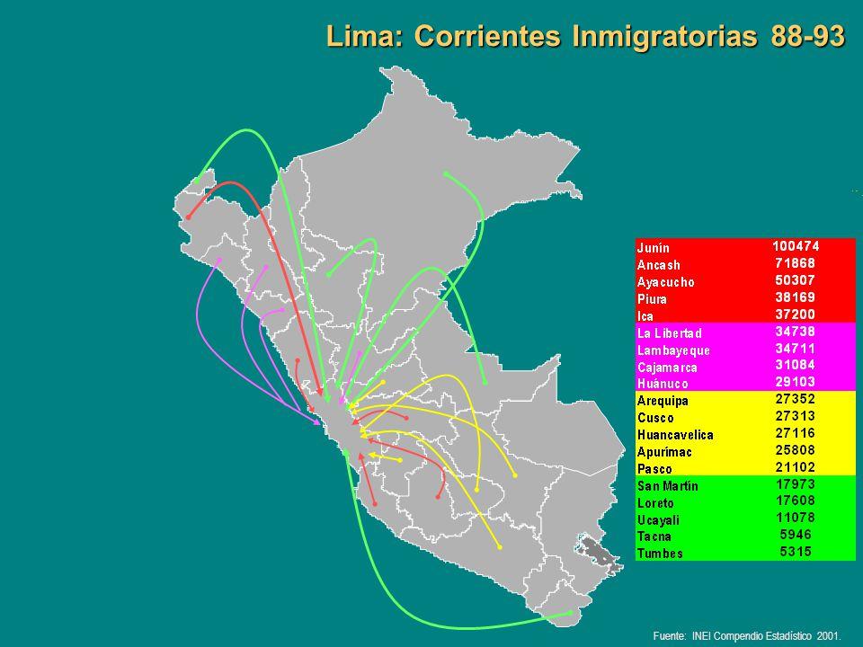 Lima: Corrientes Inmigratorias 88-93 Fuente: INEI Compendio Estadístico 2001.