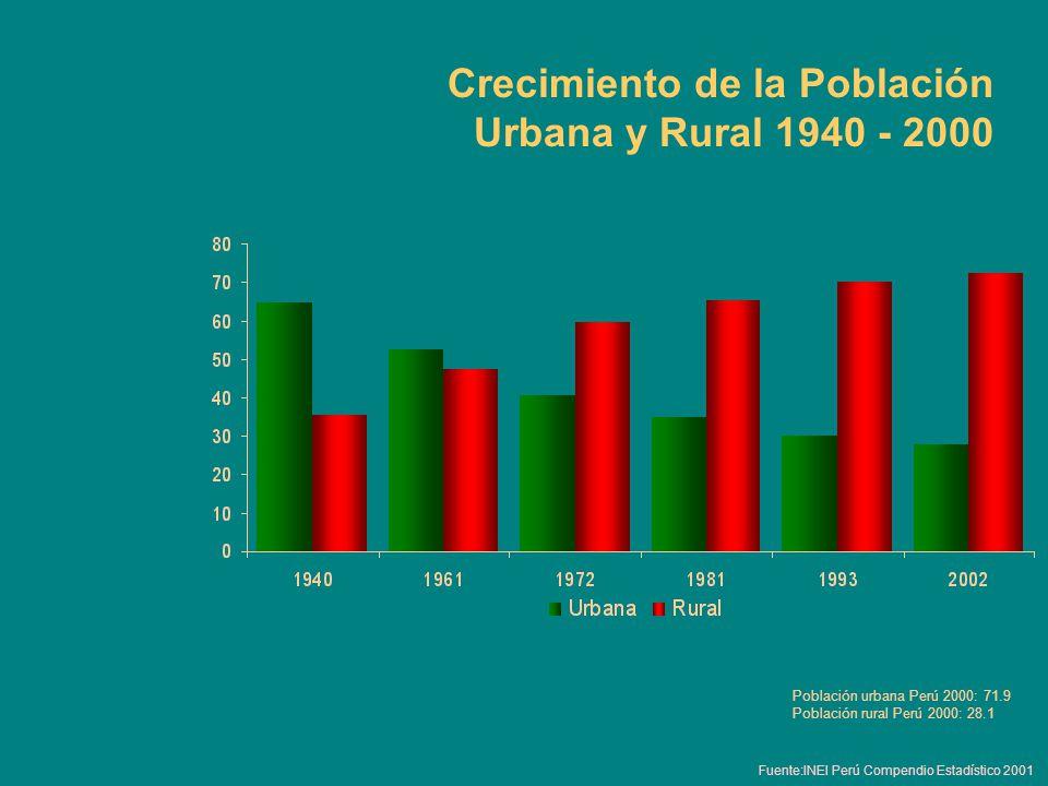 Crecimiento de la Población Urbana y Rural 1940 - 2000 Fuente:INEI Perú Compendio Estadístico 2001 Población urbana Perú 2000: 71.9 Población rural Pe