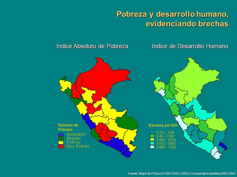 Pobreza y desarrollo humano, evidenciando brechas Indice de Desarrollo Humano Indice Absoluto de Pobreza Estratos de Pobreza Aceptable Muy Pobres Pobr