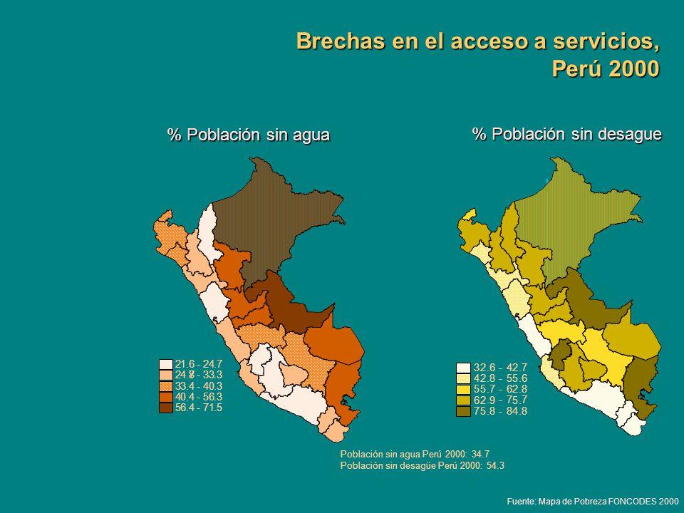 Brechas en el acceso a servicios, Perú 2000 Fuente: Mapa de Pobreza FONCODES 2000 % Población sin agua 21.6 - 24.7 24.8.87 - 33.3 3 3. 4 - 4 0.3 40.4
