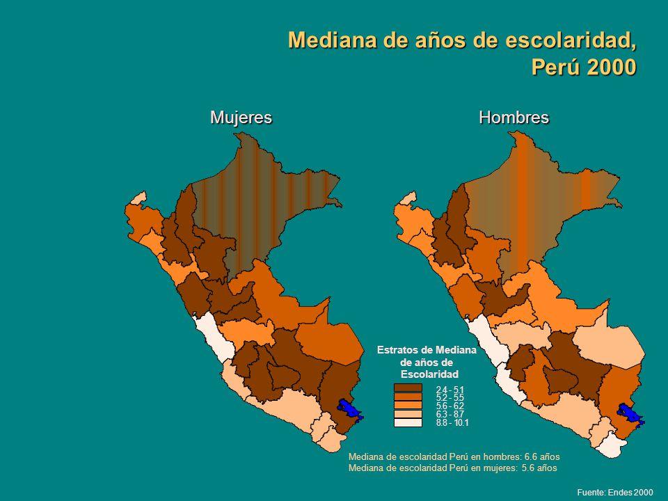 Mediana de años de escolaridad, Perú 2000 HombresMujeres 2.4-5.1 5.2-5.5 5.6-6.2 6.3-8.7 8.8-10.1 Mediana de escolaridad Perú en hombres: 6.6 años Med