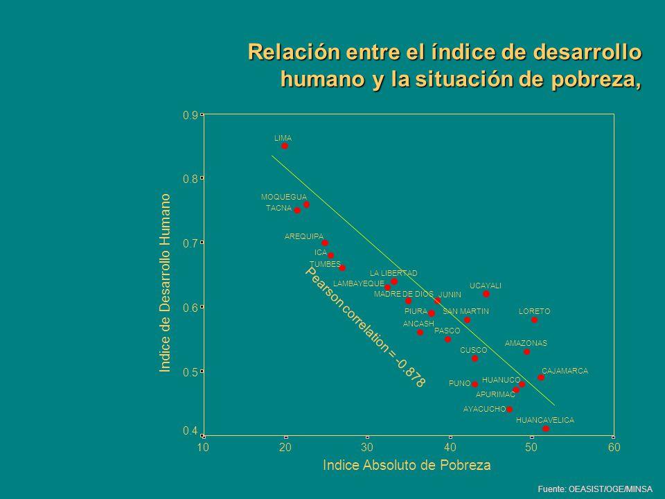 Relación entre el índice de desarrollo humano y la situación de pobreza, Fuente: OEASIST/OGE/MINSA 605040302010 0.9 0.8 0.7 0.6 0.5 0.4 UCAYALI TUMBES