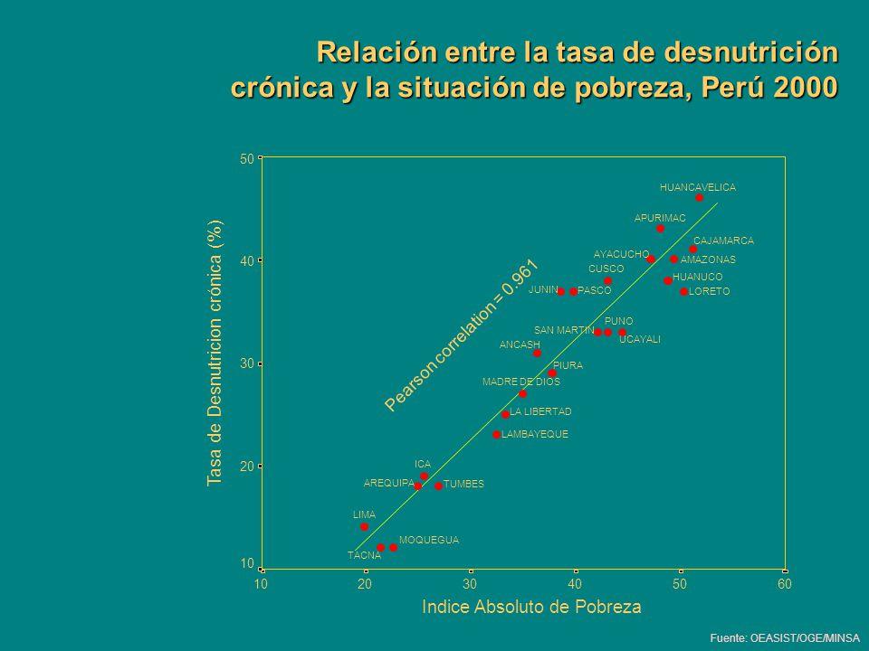 Relación entre la tasa de desnutrición crónica y la situación de pobreza, Perú 2000 Fuente: OEASIST/OGE/MINSA Pearson correlation = 0.961 605040302010