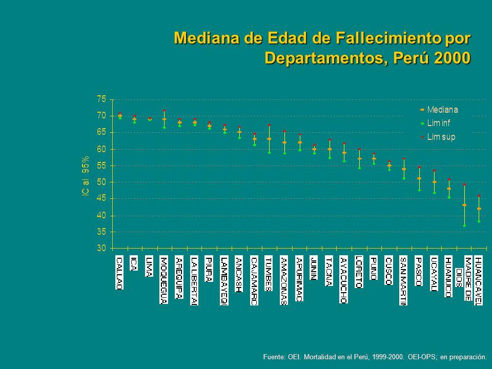 Mediana de Edad de Fallecimiento por Departamentos, Perú 2000 Fuente: OEI. Mortalidad en el Perú, 1999-2000. OEI-OPS; en preparación.