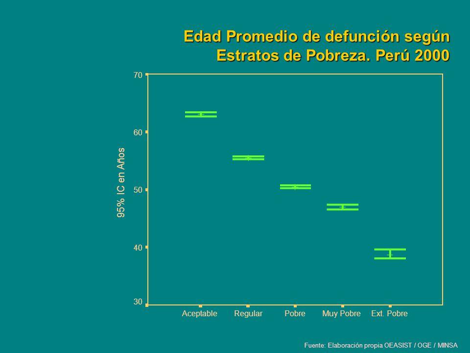Edad Promedio de defunción según Estratos de Pobreza. Perú 2000 Fuente: Elaboración propia OEASIST / OGE / MINSA Ext. PobreMuy PobrePobreRegularAcepta