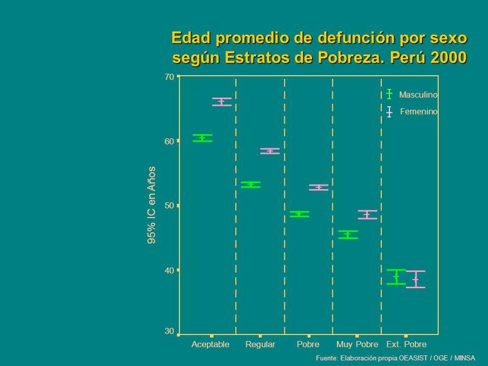Edad promedio de defunción por sexo según Estratos de Pobreza. Perú 2000 Masculino Femenino Fuente: Elaboración propia OEASIST / OGE / MINSA Ext. Pobr