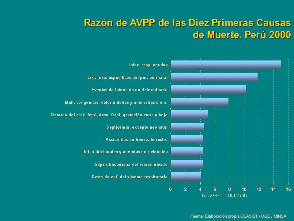 Razón de AVPP de las Diez Primeras Causas de Muerte. Perú 2000 Fuente: Elaboración propia OEASIST / OGE / MINSA