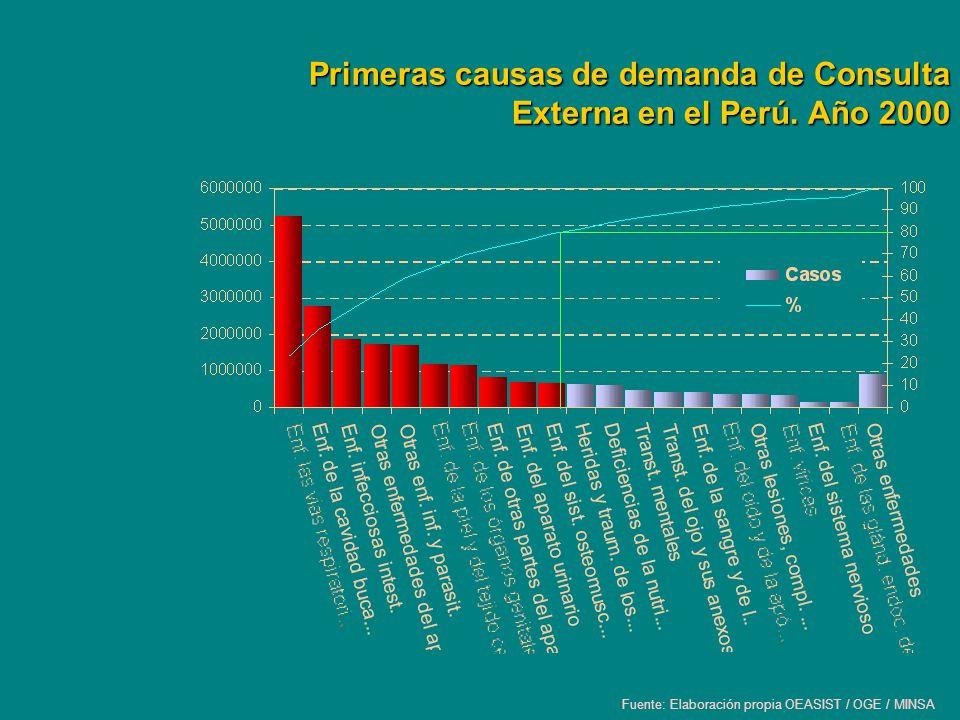 Primeras causas de demanda de Consulta Externa en el Perú. Año 2000 Fuente: Elaboración propia OEASIST / OGE / MINSA