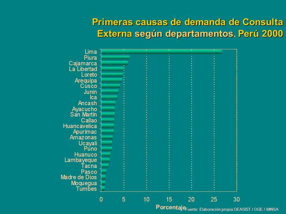 Primeras causas de demanda de Consulta Externa según departamentosPerú 2000 Primeras causas de demanda de Consulta Externa según departamentos. Perú 2