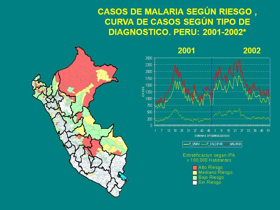 CASOS DE MALARIA SEGÚN RIESGO, CURVA DE CASOS SEGÚN TIPO DE DIAGNOSTICO. PERU: 2001-2002* 20012002