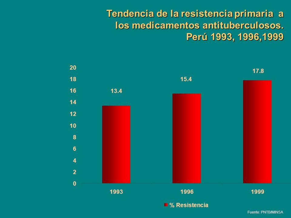 17.8 15.4 13.4 0 2 4 6 8 10 12 14 16 18 20 199319961999 % Resistencia Tendencia de la resistencia primaria a los medicamentos antituberculosos. Perú 1