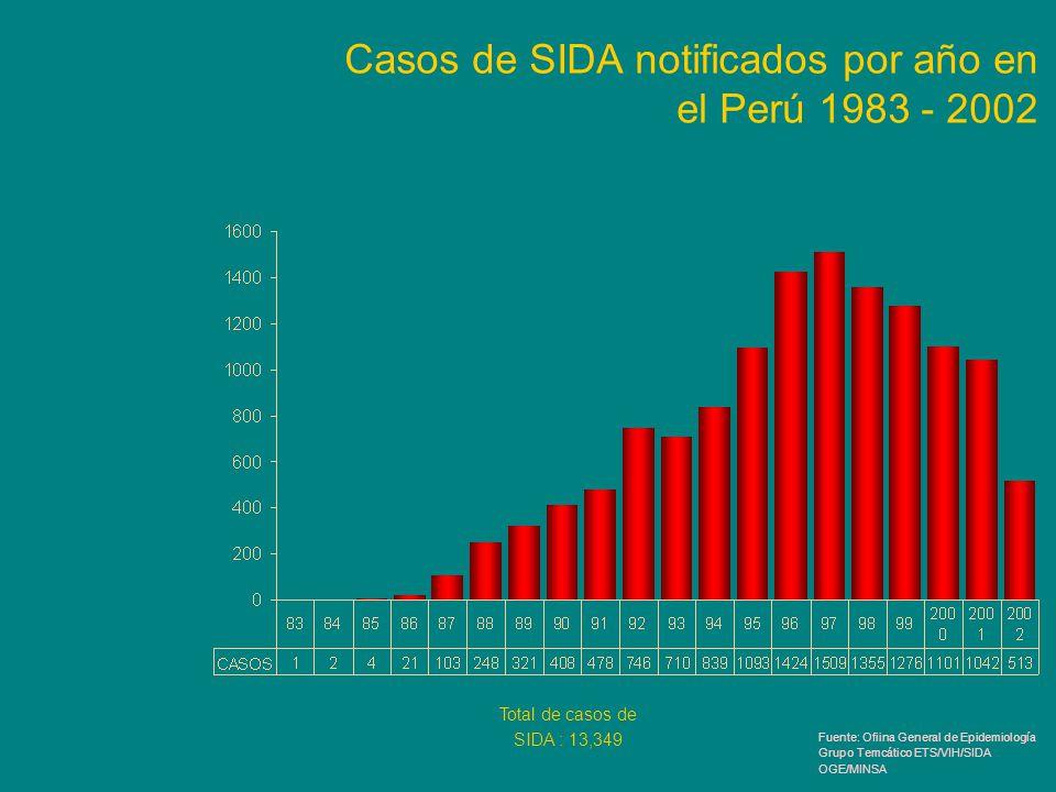 Casos de SIDA notificados por año en el Perú 1983 - 2002 Total de casos de SIDA : 13,349 Fuente: Ofiina General de Epidemiología Grupo Temcático ETS/V