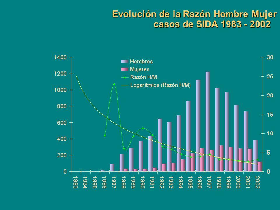 Evolución de la Razón Hombre Mujer casos de SIDA 1983 - 2002