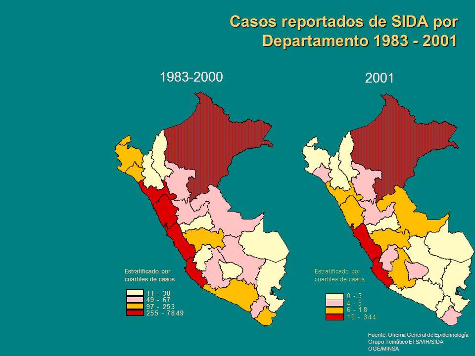 Casos reportados de SIDA por Departamento 1983 - 2001 11 - 38 49 - 67 97 - 253 255 - 7849 Estratificado por cuartiles de casos 0 - 3 4 - 5 6 - 18 19 -