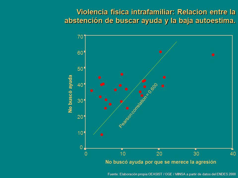 Violencia física intrafamiliar: Relacion entre la abstención de buscar ayuda y la baja autoestima. 403020100 No buscó ayuda 70 60 50 40 30 20 10 0 Pea