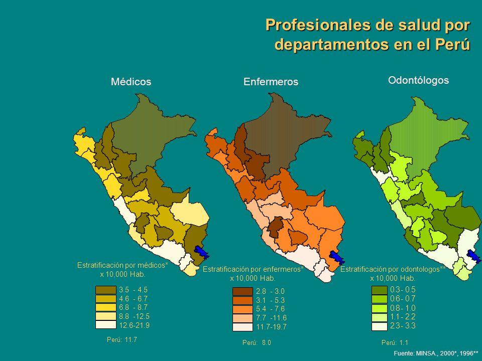 Profesionales de salud por departamentos en el Perú Fuente: MINSA., 2000*, 1996** MédicosEnfermeros Odontólogos 3.5 - 4.5 4.6 - 6.7 6.8 - 8.7 8.8 -12.
