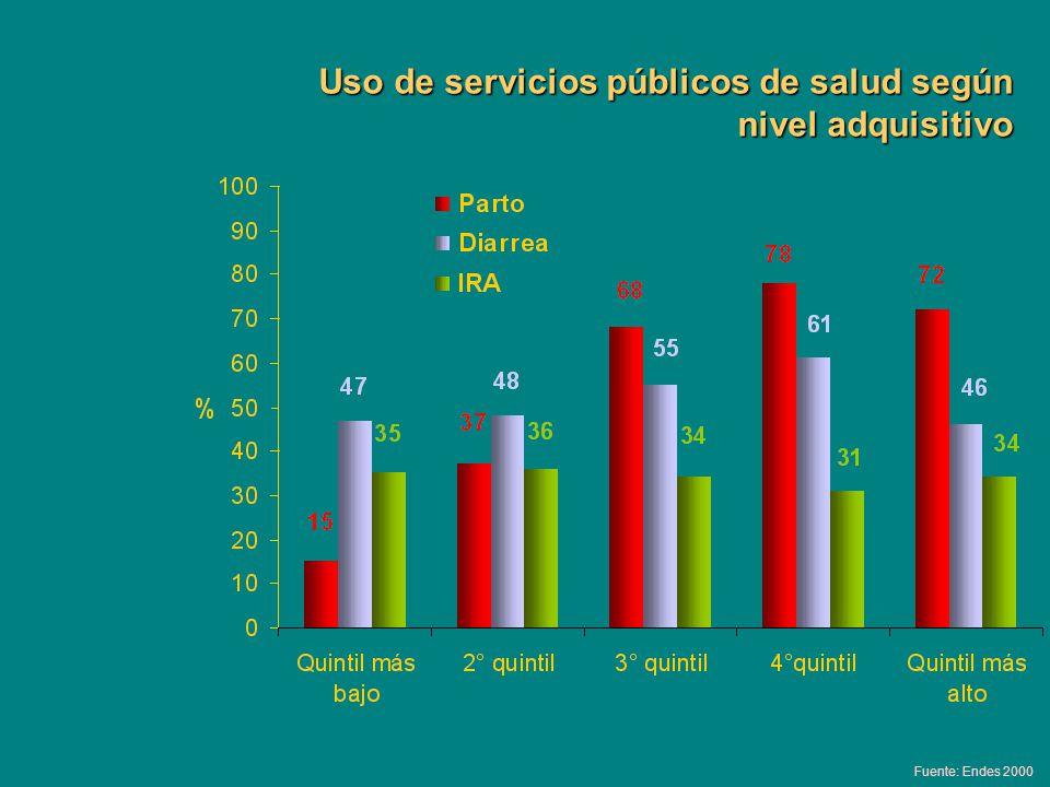 Uso de servicios públicos de salud según nivel adquisitivo Fuente: Endes 2000