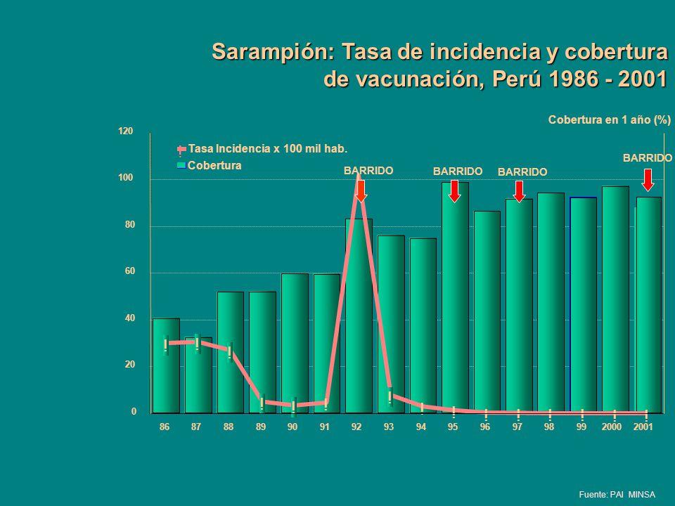 Sarampión: Tasa de incidencia y cobertura de vacunación, Perú 1986 - 2001 Fuente: PAI MINSA ! ! ! ! ! ! ! ! ! ! ! ! ! !! ! 868788899091929394959697989