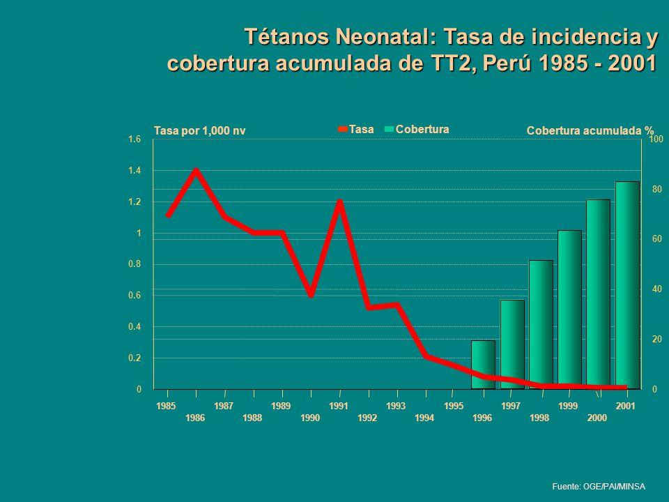 Tétanos Neonatal: Tasa de incidencia y cobertura acumulada de TT2, Perú 1985 - 2001 1985 1986 1987 1988 1989 1990 1991 1992 1993 1994 1995 1996 1997 1