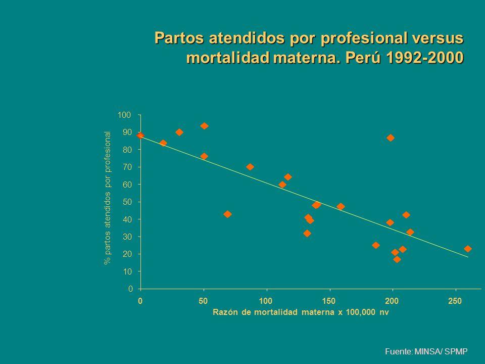 Partos atendidos por profesional versus mortalidad materna. Perú 1992-2000 0 10 20 30 40 50 60 70 80 90 100 050100150200250 Razón de mortalidad matern