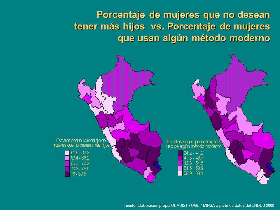 Porcentaje de mujeres que no desean tener más hijos vs. Porcentaje de mujeres que usan algún método moderno Fuente: Elaboración propia OEASIST / OGE /