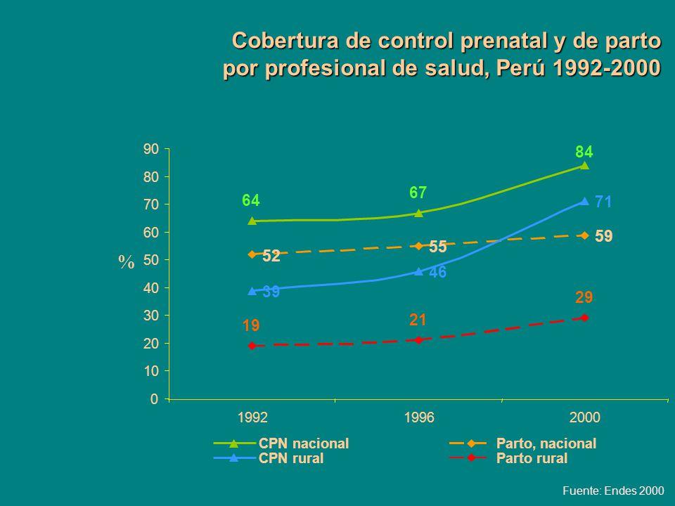 Cobertura de control prenatal y de parto por profesional de salud, Perú 1992-2000 Fuente: Endes 2000