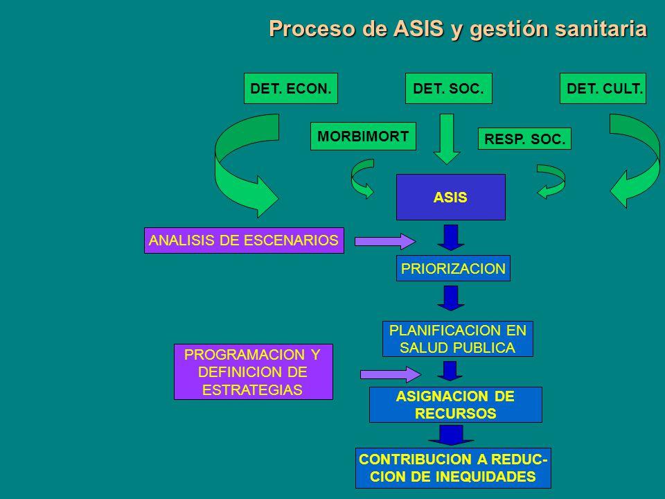 Proceso de ASIS y gestión sanitaria Proceso de ASIS y gestión sanitaria DET. ECON.DET. SOC. DET. CULT. MORBIMORT RESP. SOC. ASIS PRIORIZACION PLANIFIC