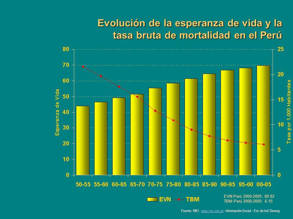 Evolución de la esperanza de vida y la tasa bruta de mortalidad en el Perú Fuente: INEI: www.inei.gob.pe - Información Social – Est. de Ind. Demog.www