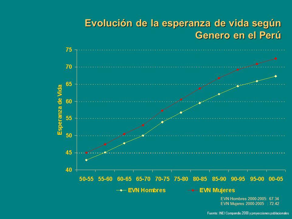 Evolución de la esperanza de vida según Genero en el Perú Fuente: INEI Compendio 2000 y proyecciones poblacionales EVN Hombres 2000-2005: 67.34 EVN Mu