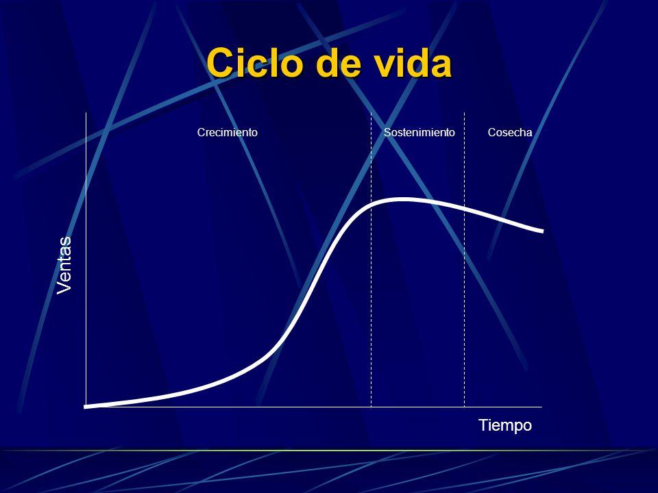 Temas Estratégicos Crecimiento de Ingresos y mezcla de productos 1 Mejorar recaudación.