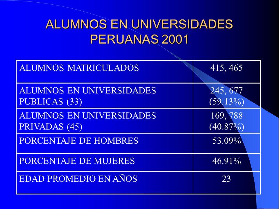 ALUMNOS EN UNIVERSIDADES PERUANAS 2001 ALUMNOS MATRICULADOS415, 465 ALUMNOS EN UNIVERSIDADES PUBLICAS (33) 245, 677 (59.13%) ALUMNOS EN UNIVERSIDADES PRIVADAS (45) 169, 788 (40.87%) PORCENTAJE DE HOMBRES53.09% PORCENTAJE DE MUJERES46.91% EDAD PROMEDIO EN AÑOS23