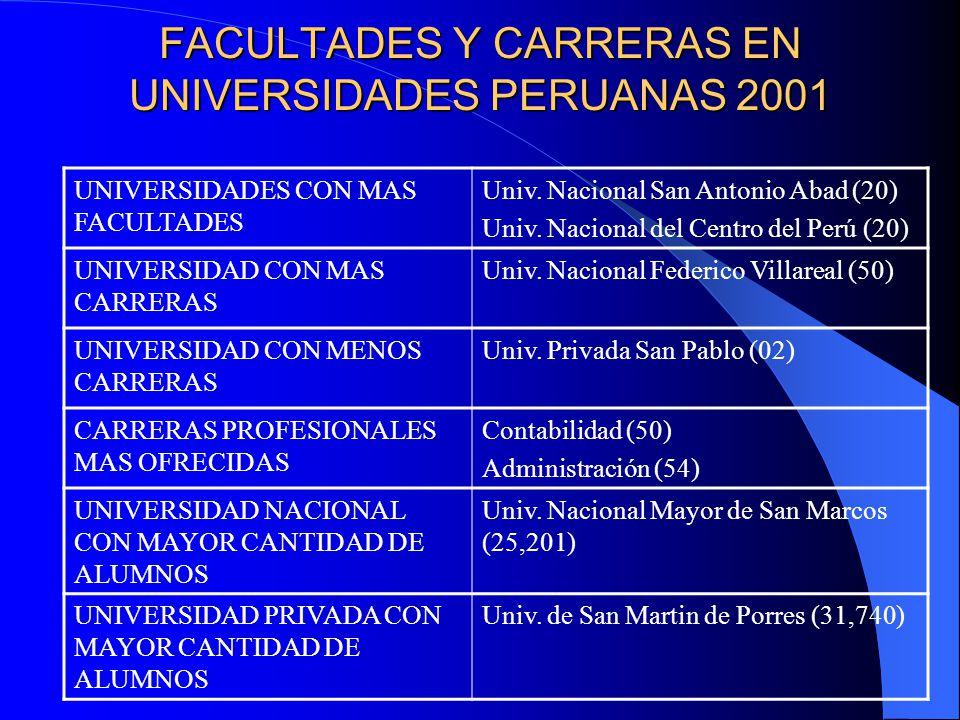 FACULTADES Y CARRERAS EN UNIVERSIDADES PERUANAS 2001 UNIVERSIDADES CON MAS FACULTADES Univ.