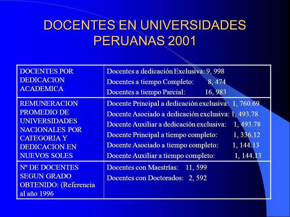 DOCENTES EN UNIVERSIDADES PERUANAS 2001 DOCENTES POR DEDICACION ACADEMICA Docentes a dedicación Exclusiva: 9, 998 Docentes a tiempo Completo: 8, 474 Docentes a tiempo Parcial: 16, 983 REMUNERACION PROMEDIO DE UNIVERSIDADES NACIONALES POR CATEGORIA Y DEDICACION EN NUEVOS SOLES Docente Principal a dedicación exclusiva: 1, 760.69 Docente Asociado a dedicación exclusiva: 1, 493.78 Docente Auxiliar a dedicación exclusiva: 1, 493.78 Docente Principal a tiempo completo: 1, 336.12 Docente Asociado a tiempo completo: 1, 144.13 Docente Auxiliar a tiempo completo: 1, 144.13 Nº DE DOCENTES SEGUN GRADO OBTENIDO: (Referencia al año 1996 Docentes con Maestrías: 11, 599 Docentes con Doctorados: 2, 592