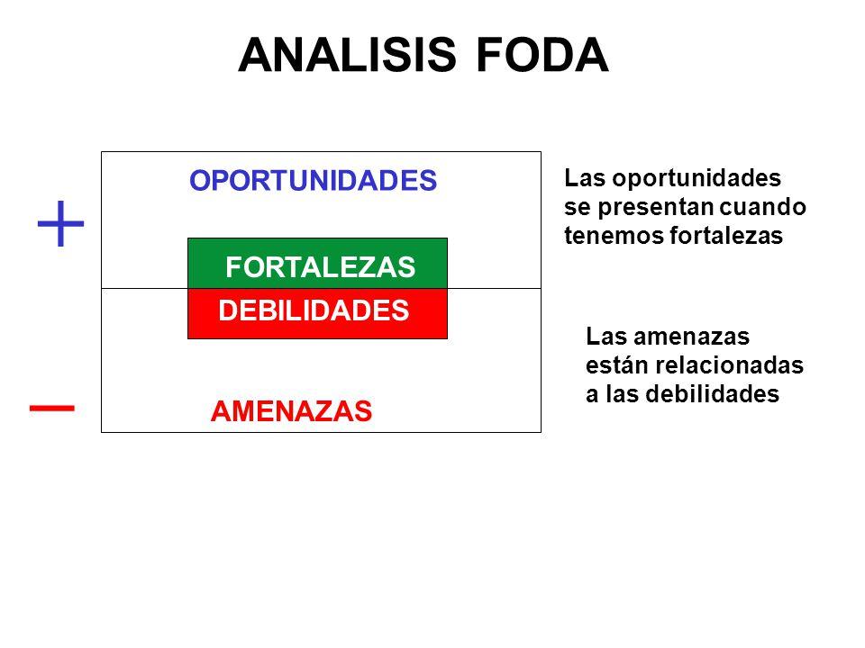 + _ OPORTUNIDADES FORTALEZAS DEBILIDADES AMENAZAS Posibilidad de desarrollo Posibilidad de retroceder ANALISIS FODA